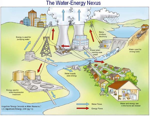 water-energy-nexus